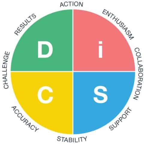 Everything DiSC circle infographic